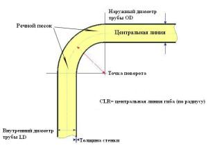 chertezh-protsessa-sgibaniya
