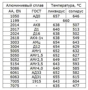 temperatury-likvidus-solidus-alyuminiya