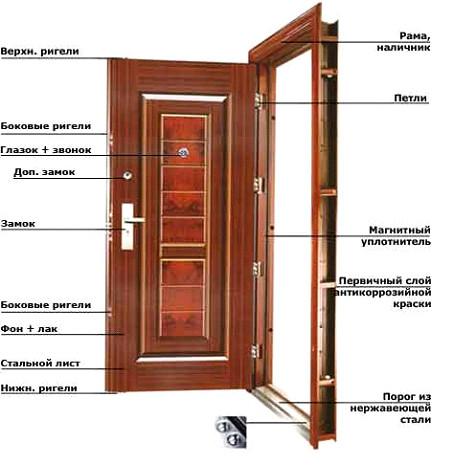 Как сделать входные металлические двери своими руками чертежи Shtory-Vlg.ru