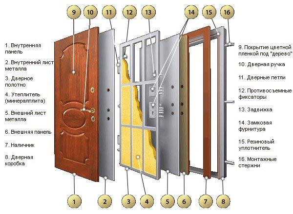 Пример конструкции стальных входных дверей