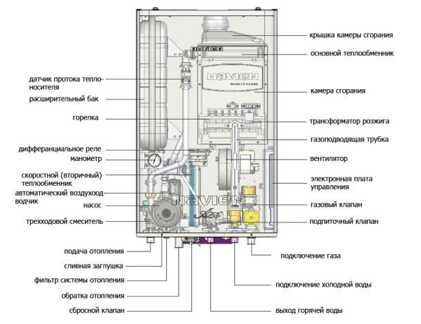 Стандартная конструкция газового котла
