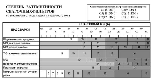 Таблица выбора по степени затемнения