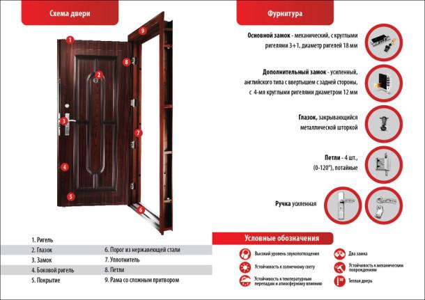 tipy-vhodnyh-dverej