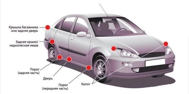 Зоны авто, подлежащие обязательной антикоррозийной обработке