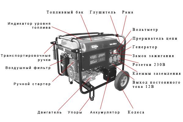 Конструкция электрогенератора