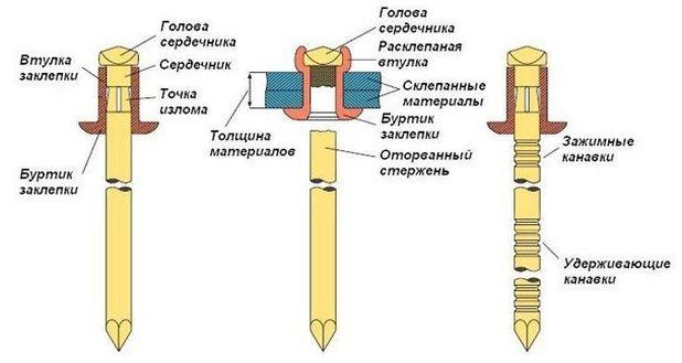 Инструкция по установке заклепки