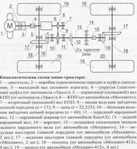 Общая кинематическая схема