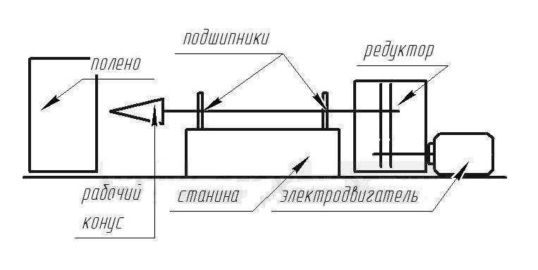 Общая схема дровокола