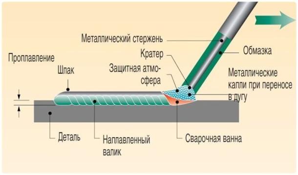 Общая схема формирования шва