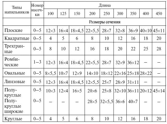 Tablica-numeracii-nasechek