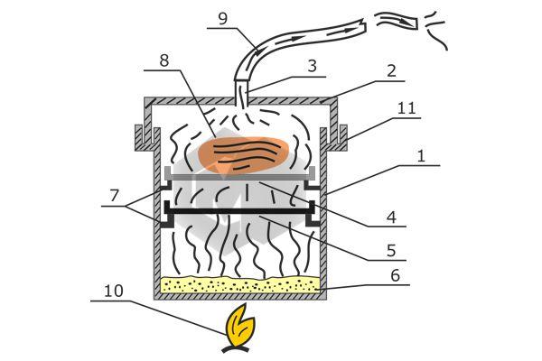 Коптильни горячего копчения своими руками чертежи размеры фото 123