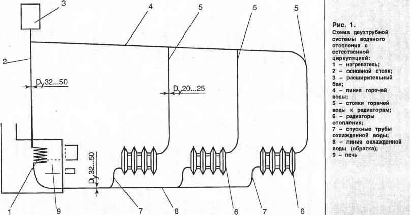 Как рассчитать контуры для теплого водяного пола