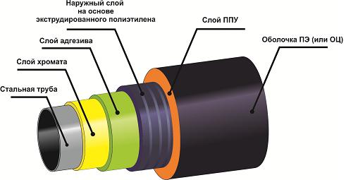 Усиленная изоляция труб — ВУС