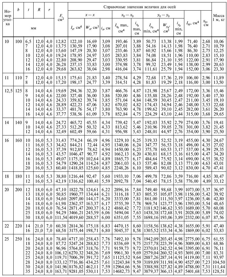 Гост 8509-93 уголок стальной, уволок с собой узнать цену по тел.