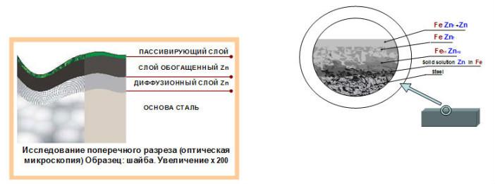 strukturasloev
