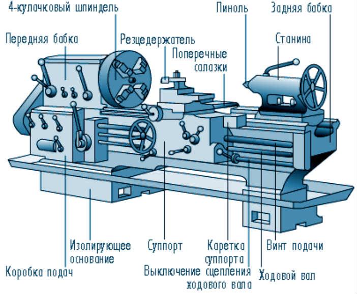 Инструкция станка токарного