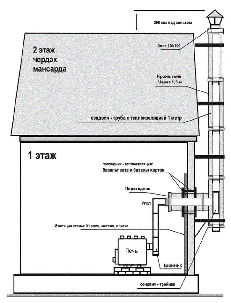 Как сделать чертеж фундамента для гаража из профнастила своими руками?