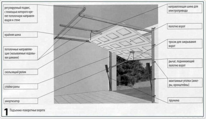 Чертежи гаражных ворот как сделать